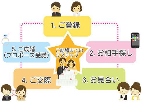 結婚相談所での婚活の流れ